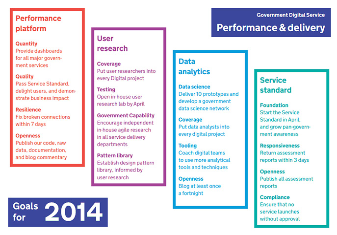 Performance & delivery 2014 goals